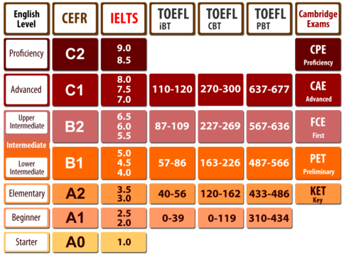 A table that compares various english certificate exams with CEFR grade