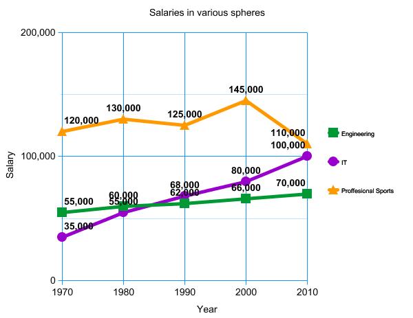 IELTS Task 1 Graph