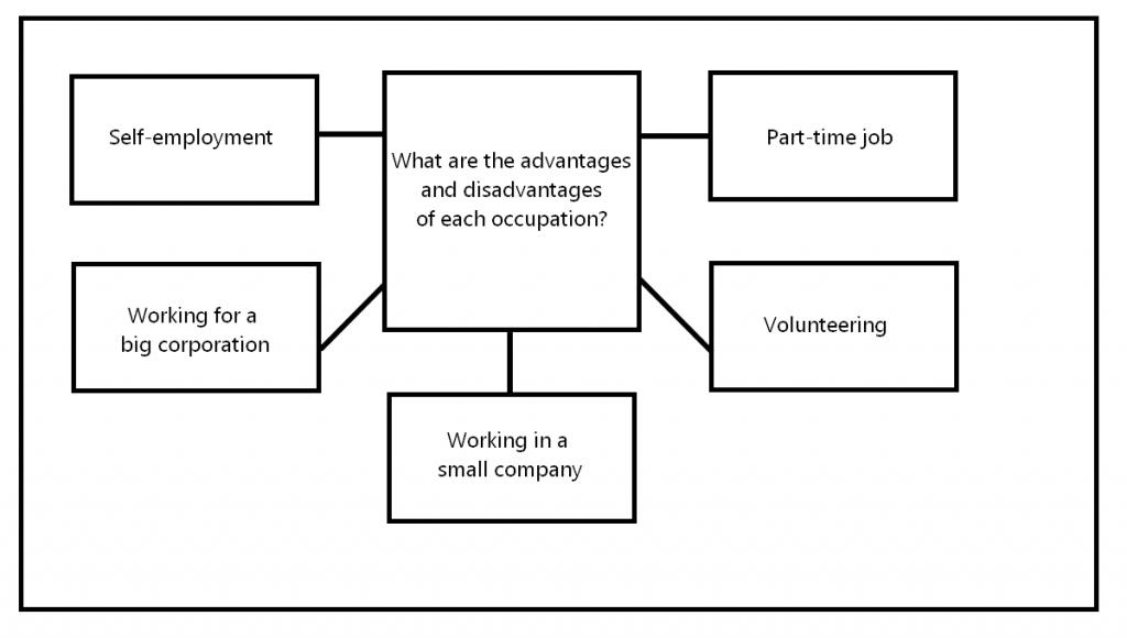 CAE Speaking Part 3 - Mindmap sample