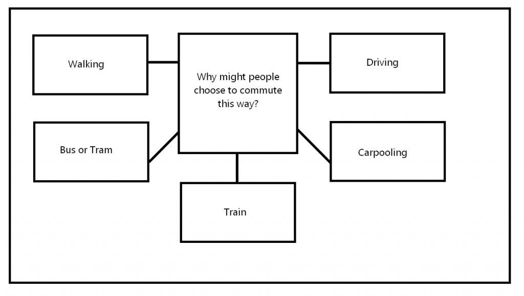CAE Speaking Part 3 - commuting