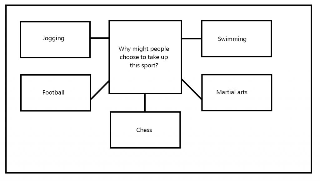 CAE Speaking Part 3 - different sports