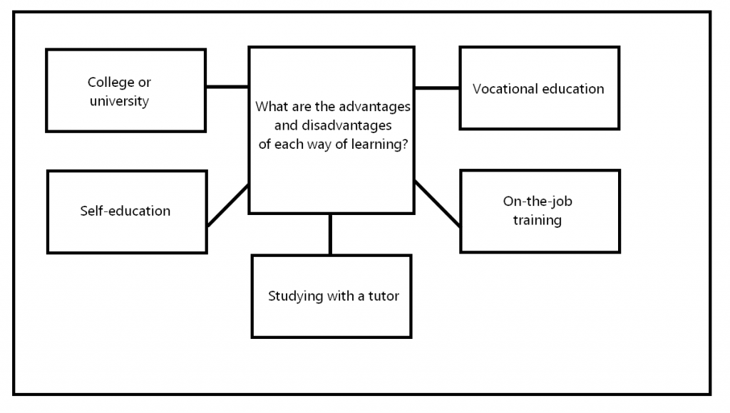 CAE Speaking Part 3 - ways of learning